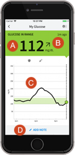 Photo of phone with glucose level stats.